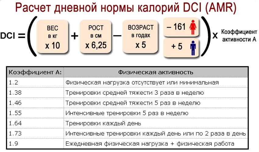 Калькулятор Суточной Нормы Калорий Чтобы Похудеть. Расчет калорий для похудения